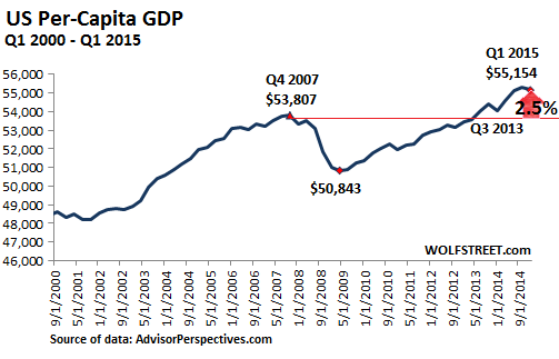 US-GDP-per-capita-2000-20015-Q1