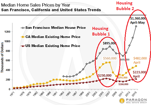 US-San-Francisco-California-median-home-