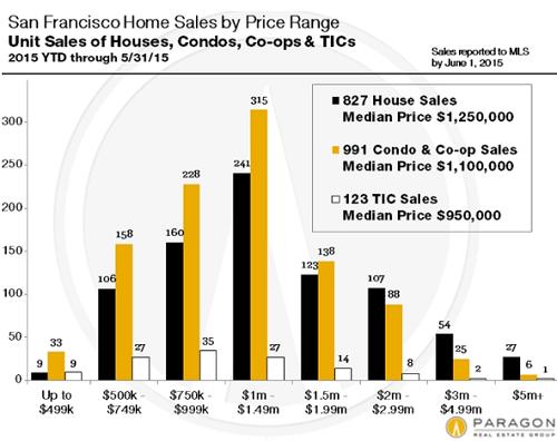 US-San-Francisco-home-sales-price-ranges-ytd-2015-05