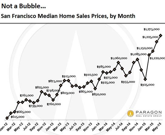 US-San-Francisco-median-home-prices-2015