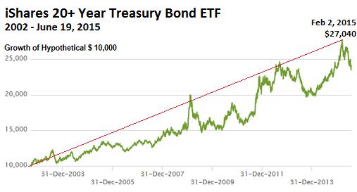 US-Treasury-ishares-20-year-bond-ETF