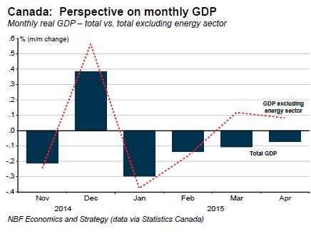 Canada-GDP-2014-11_2015-04