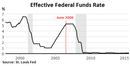 US-Fed-Funds-Rate-1998--07-2015