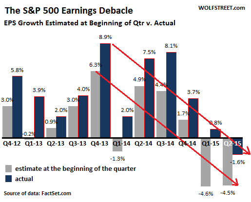 US-SP500-earnings-estimate-v-actual=2012_q2-2015