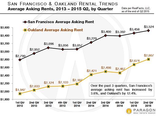 US-San-Francisco-Oakland-average-asking-rents-quarterly-2013_2015-Q2
