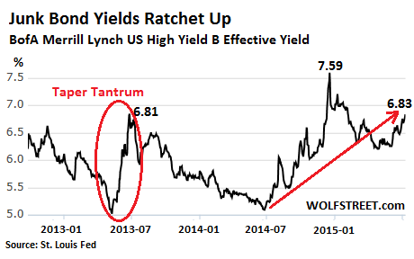 US-high-yield-bonds-2012-2015-07