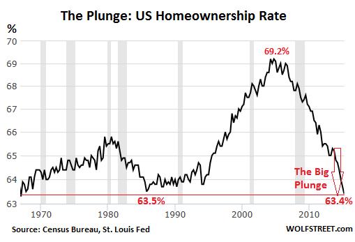 US-homeownership-rate-1965-2015-Q2