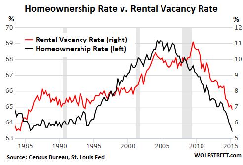 US-homeownership-v-rental-vacancy-rates-1980-2015-Q2