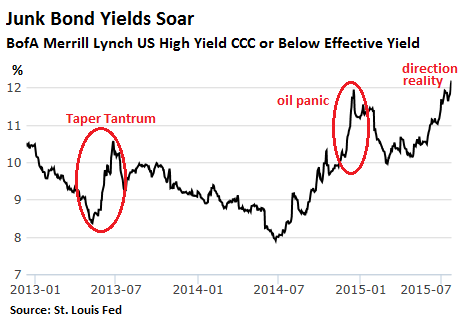 US-junk-bonds-CCC-2013_2015_7