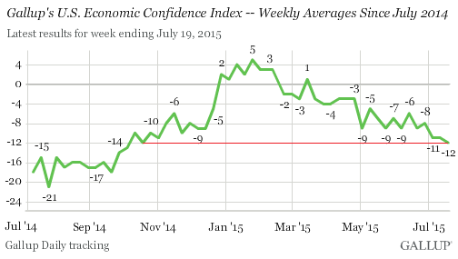 us-economic-confidence-2015-07-21