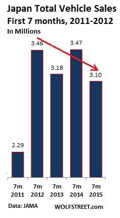 Japan-total-vehicle-sales-7-months-2011-2015