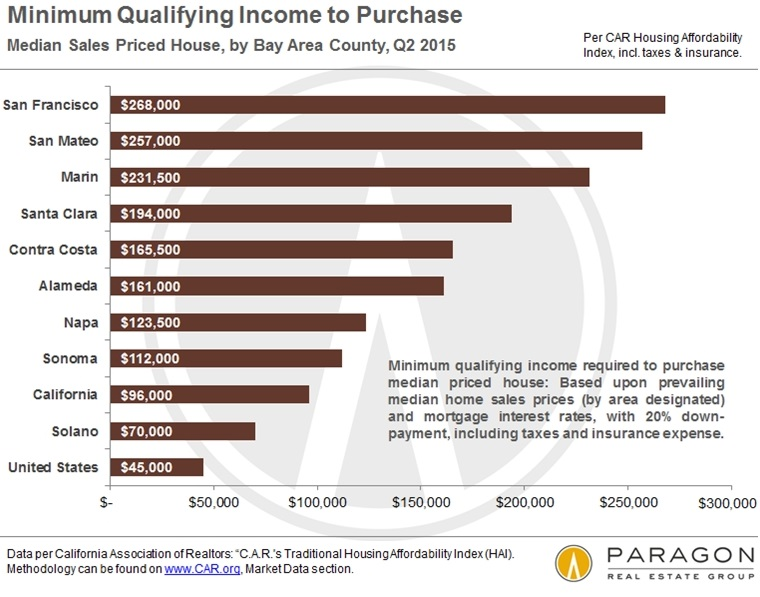 US-Housing-Affordability_Minimum-Income-Required-San-Francisco-Bay-Area-Q2-2015