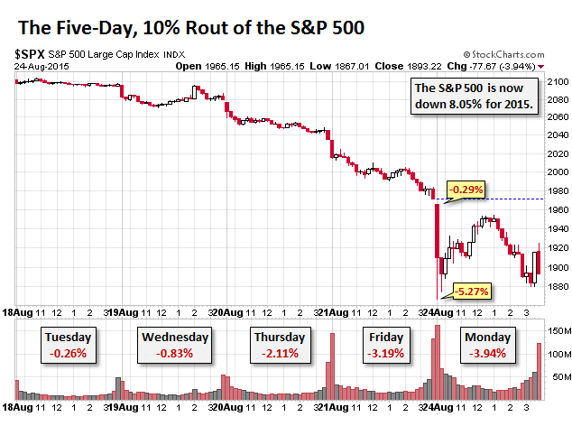 US-SP500-5-day-10pc-rout-2015-08-24