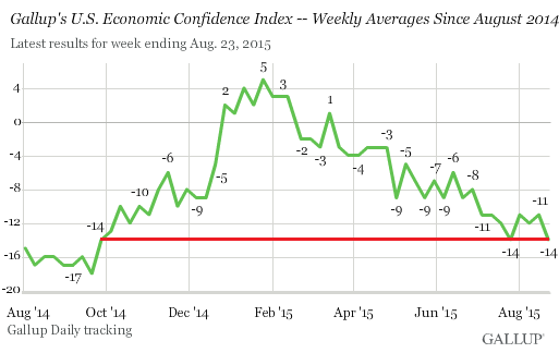 US-economic-confidence-2015-08-25