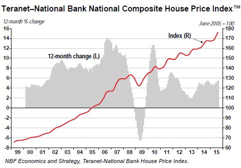 Canada-house-price-index-2015-08