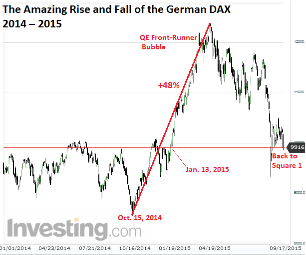 Germany-Dax=2014_2015-09-18