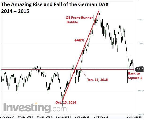 Germany-Dax=2014_2015-09-18