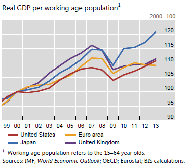 Japan-US-Euro-UK-GDP-working-age-population-BIS