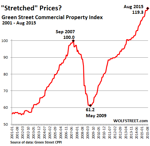 US-Commercial-Property-Index-GreenStreet-2015-08
