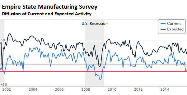 US-Empire-State-Manufacturing-Index_2001_2015-Sep