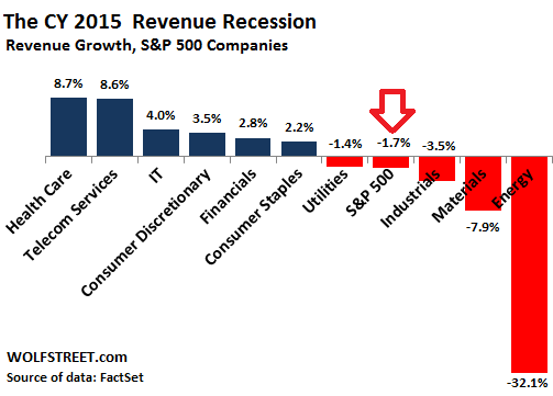 US-SP500-revenues-CY-2015