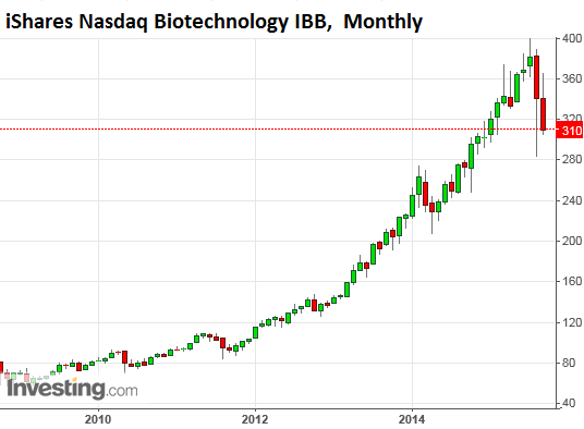 US-biotech-IBB-2009-2015-09-25-monthly