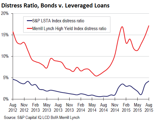 US-distress-ratio-bonds-leveraged-loans-2015-09-25