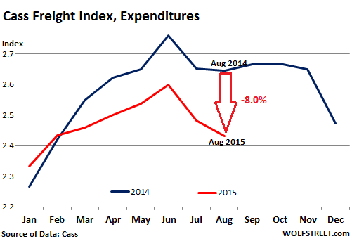 US-freight-index-2015-08-expenditures