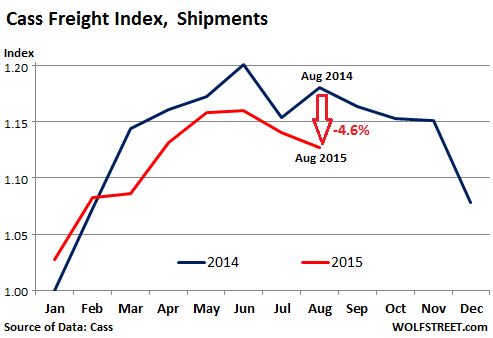 US-freight-index-2015-08-shipments