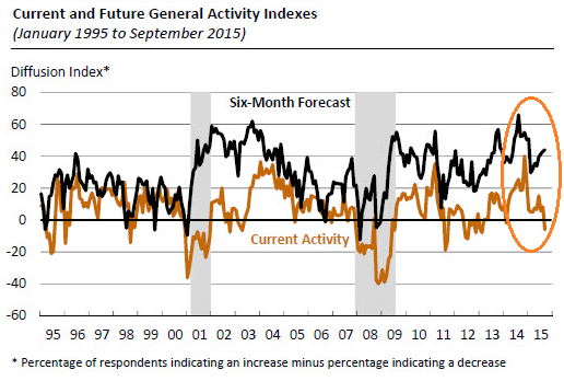 US-philadelphia-fed-general-activity-index-2015-09