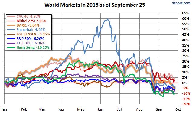 global-stocks-2015-09-25-YTD