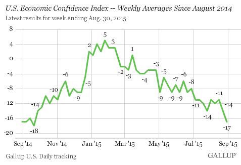 us-economic-confidence-2015-09-01