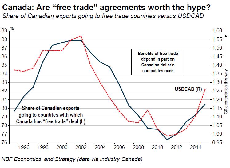 Canada-CAD-free-trade