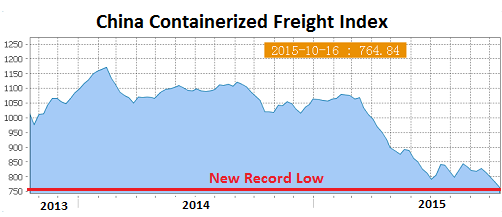 China-Containerized-Freight-Index-2015-10-16