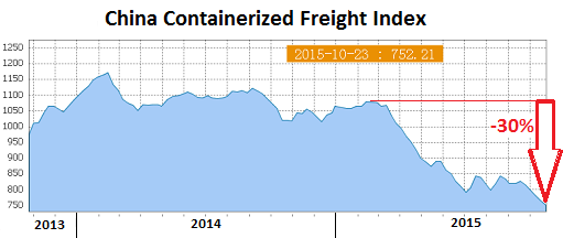 China-Containerized-Freight-Index-2015-10-23