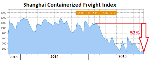 China-Shanghai-Containerized-Freight-index-2015-10-23