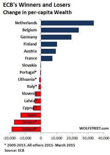 EU-ECB-winners-losers-wealth