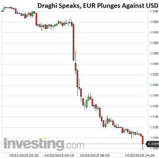 EUR-USD-2015-10-22