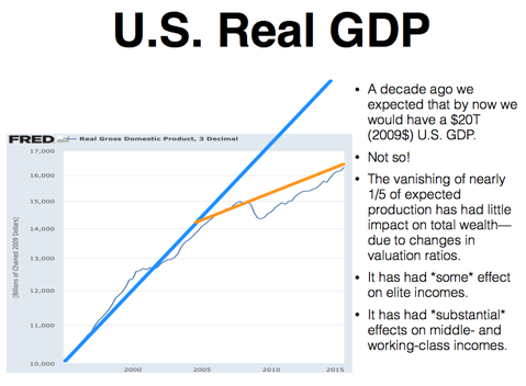 FM-US-Real-GDP