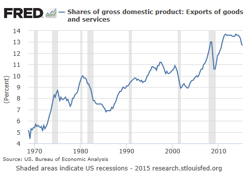 FM-US-exports-share-GDP