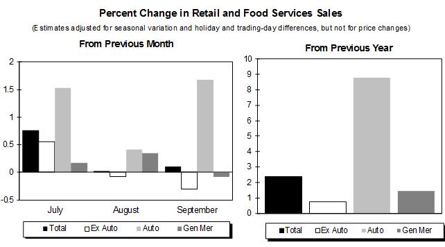 FM-US-retail-sales=2015-10-15