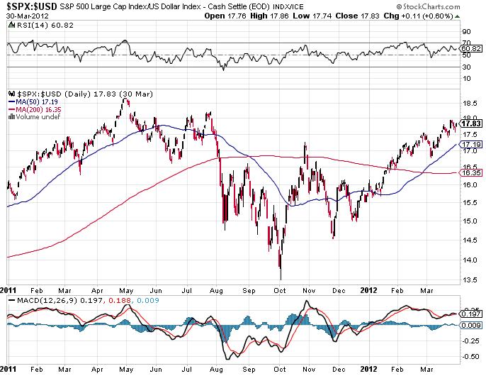 GC-SPX-USD-Index-2011-01_2012-03