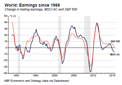 Global-earnings-SP-500-MSCI_AC-1988-2015-or