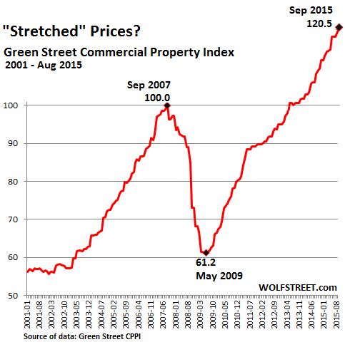 US-Commercial-Property-Index-GreenStreet-2015-09