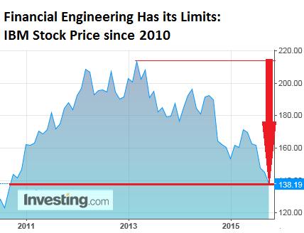 US-IBM-shares-2010-2015-10-27