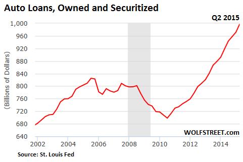 US-autoloans-2015-2Q