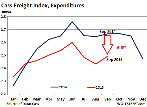 US-freight-index-2015-09-expenditures