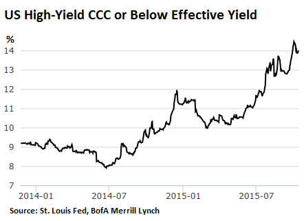 US-junk-bonds-CCC-2014_2015-10-15