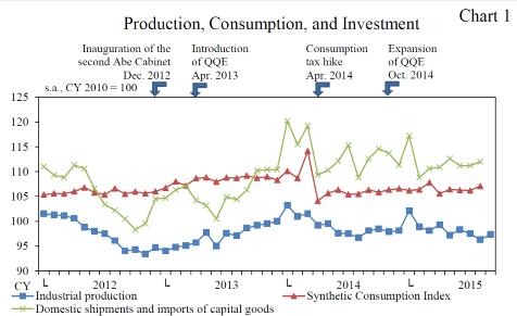 2015-11-16-LK-Japan-consumption-production-investment