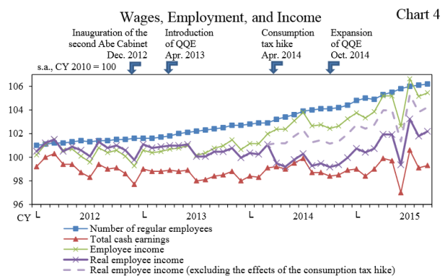 2015-11-16-LK-Japan-wages-employment-income